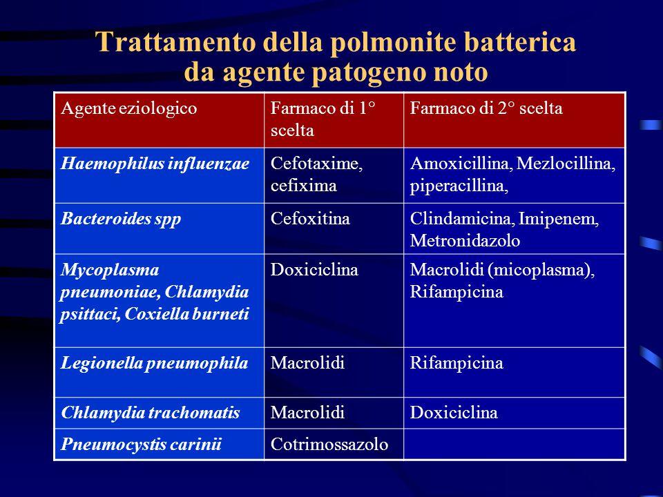 Trattamento della polmonite batterica da agente patogeno noto Agente eziologicoFarmaco di 1° scelta Farmaco di 2° scelta Haemophilus influenzaeCefotax