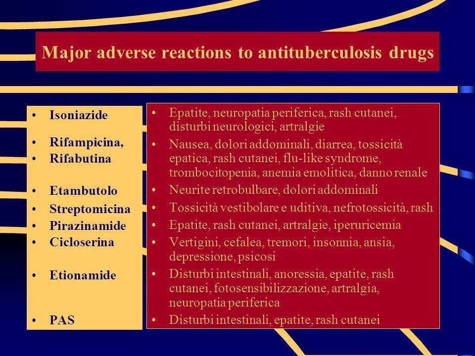 Major adverse reactions to antituberculosis drugs Isoniazide Rifampicina, Rifabutina Etambutolo Streptomicina Pirazinamide Cicloserina Etionamide PAS