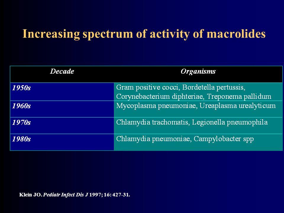 Increasing spectrum of activity of macrolides Klein JO. Pediatr Infect Dis J 1997; 16: 427-31.