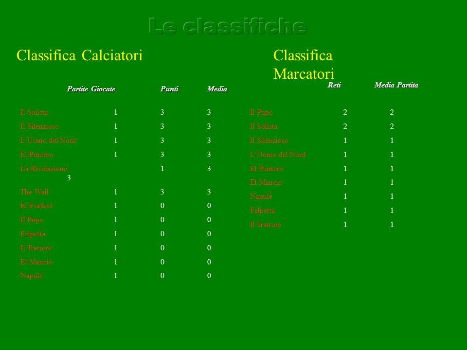 Squadra A ( da definire ) Alessandro( Napulè ) voto 7 Sicuro tra i pali, buona la prestazione quando è stato chiamato a giocare in mezzo al campo, si è tolto anche la soddisfazione del gol.