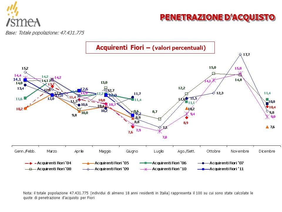 © 2005 ISMEA-Il mercato dei prodotti floricoli Job 6300 10/36 PENETRAZIONE D'ACQUISTO Base: Totale popolazione: 47.431.775 Acquirenti Fiori – (valori percentuali) Nota: il totale popolazione 47.431.775 (individui di almeno 18 anni residenti in Italia) rappresenta il 100 su cui sono state calcolate le quote di penetrazione d'acquisto per Fiori