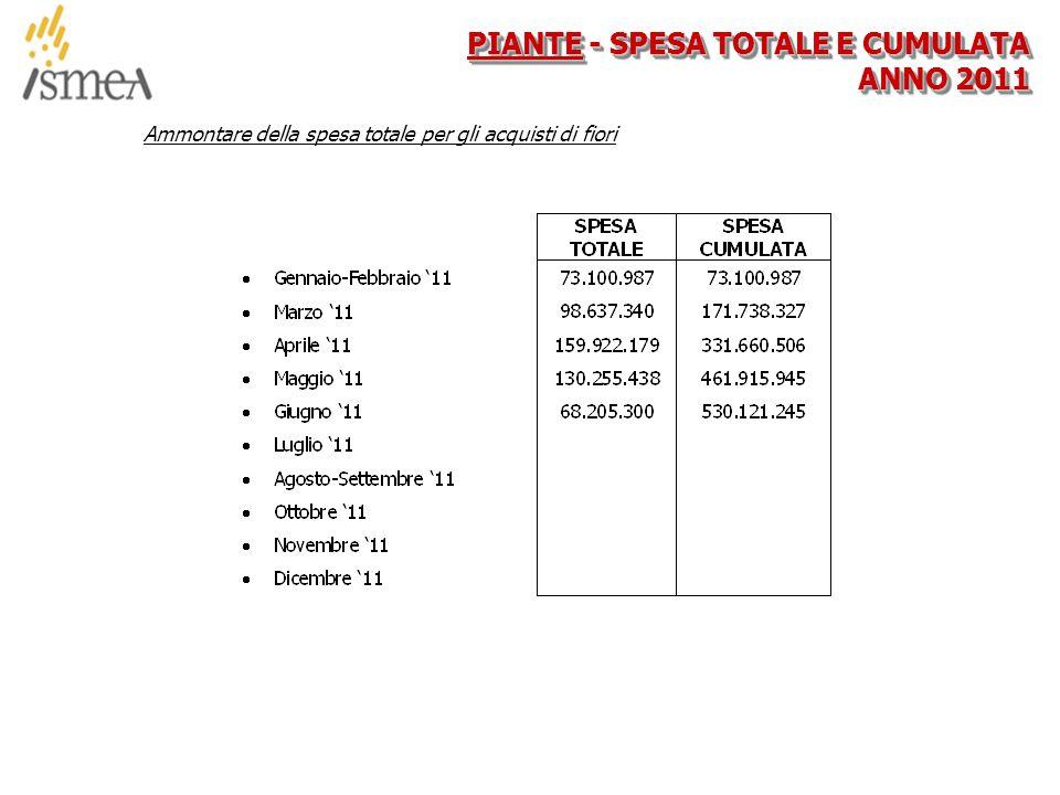 © 2005 ISMEA-Il mercato dei prodotti floricoli Job 6300 22/36 PIANTE - SPESA TOTALE E CUMULATA ANNO 2011 Ammontare della spesa totale per gli acquisti di fiori