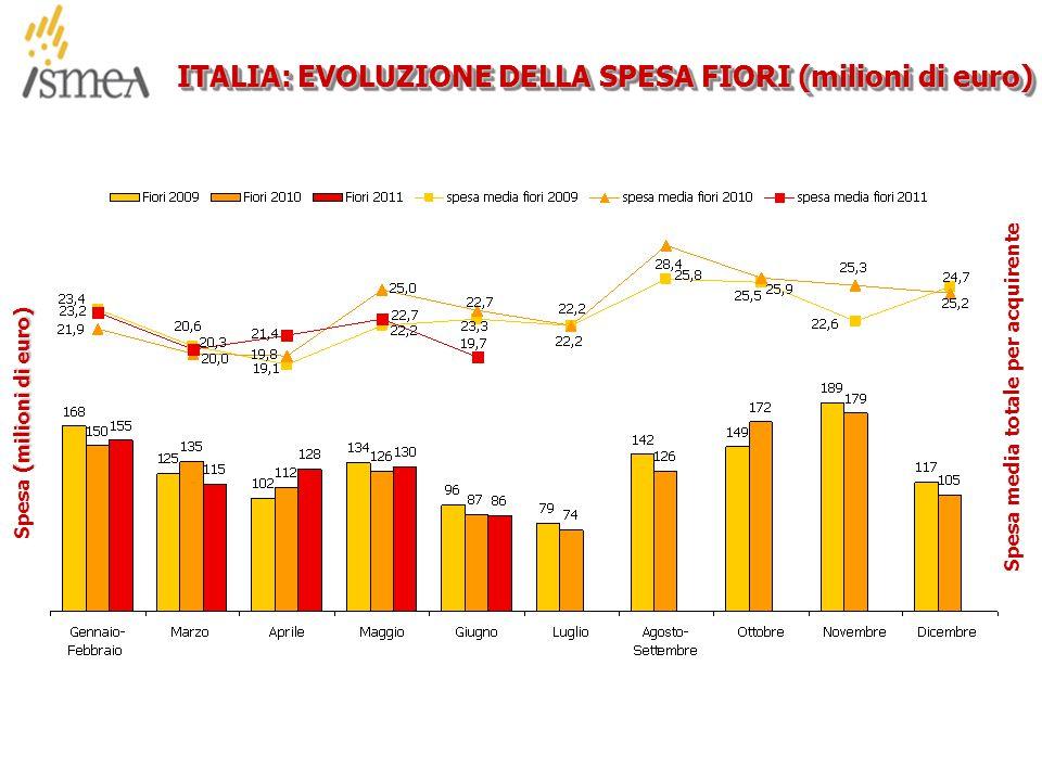 © 2005 ISMEA-Il mercato dei prodotti floricoli Job 6300 23/36 ITALIA: EVOLUZIONE DELLA SPESA FIORI (milioni di euro) (milioni di euro) Spesa (milioni di euro) Spesa media totale per acquirente