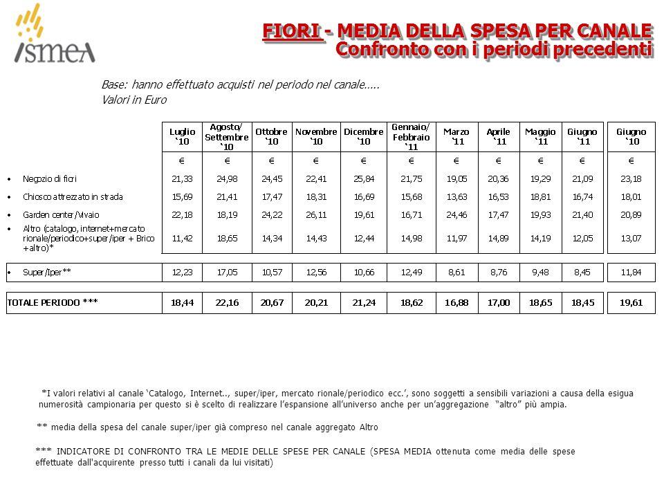 © 2005 ISMEA-Il mercato dei prodotti floricoli Job 6300 35/36 Base: hanno effettuato acquisti nel periodo nel canale…..