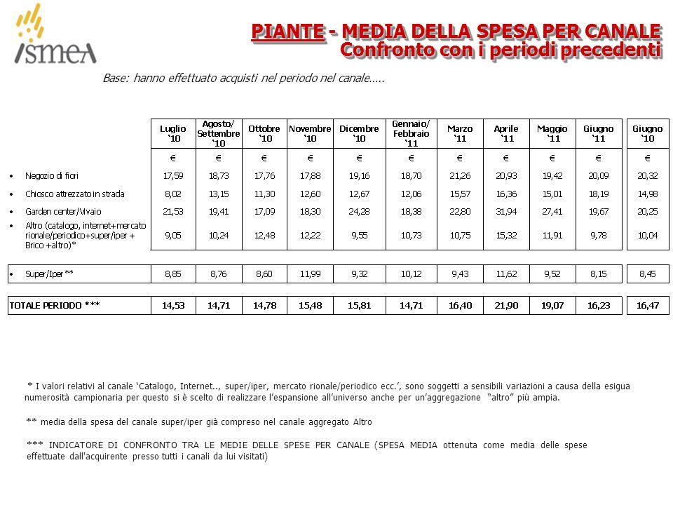 © 2005 ISMEA-Il mercato dei prodotti floricoli Job 6300 36/36 Base: hanno effettuato acquisti nel periodo nel canale…..