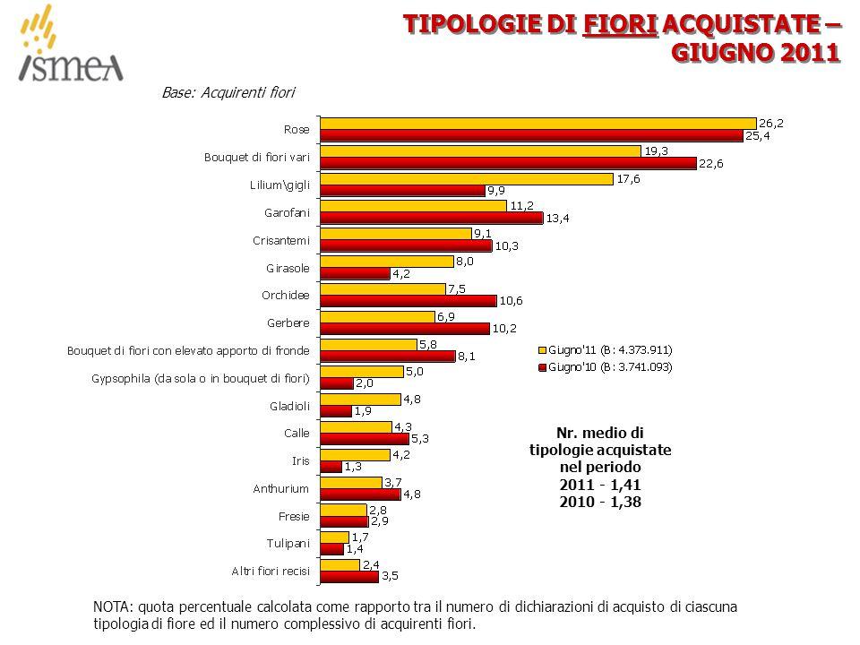 © 2005 ISMEA-Il mercato dei prodotti floricoli Job 6300 37/36 TIPOLOGIE DI FIORI ACQUISTATE – GIUGNO 2011 NOTA: quota percentuale calcolata come rapporto tra il numero di dichiarazioni di acquisto di ciascuna tipologia di fiore ed il numero complessivo di acquirenti fiori.