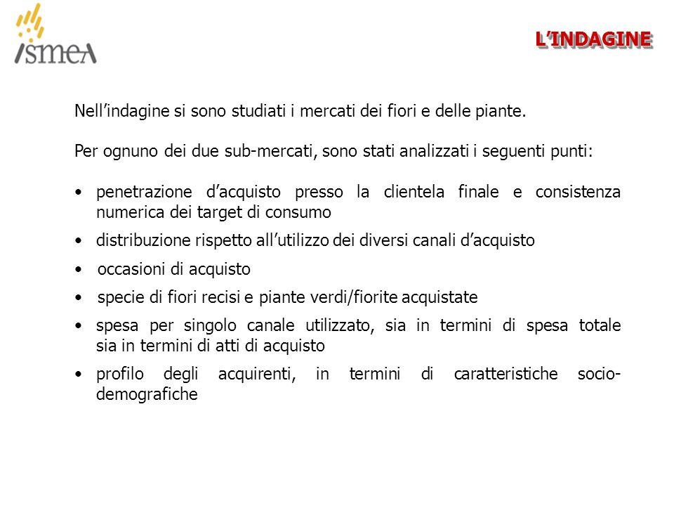 © 2005 ISMEA-Il mercato dei prodotti floricoli Job 6300 15/36 RISULTATI DELLA RICERCA - Profilo degli acquirenti - RISULTATI DELLA RICERCA - Profilo degli acquirenti -