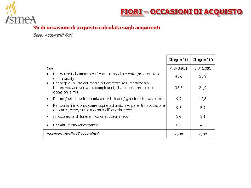 © 2005 ISMEA-Il mercato dei prodotti floricoli Job 6300 40/36 FIORI – OCCASIONI DI ACQUISTO % di occasioni di acquisto calcolata sugli acquirenti Base: Acquirenti fiori