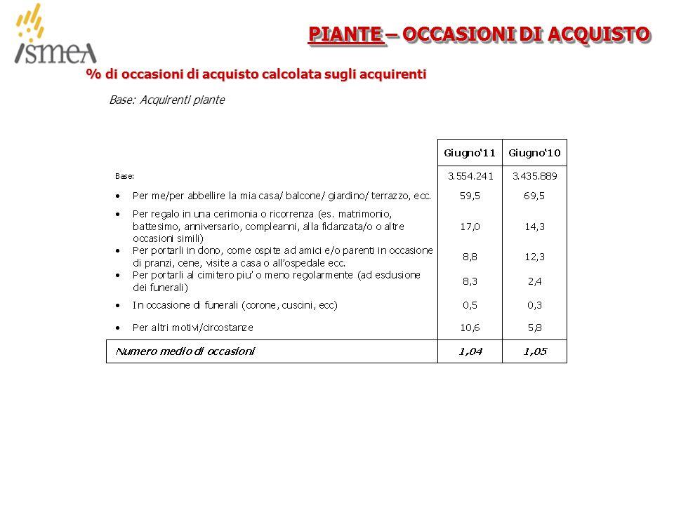 © 2005 ISMEA-Il mercato dei prodotti floricoli Job 6300 41/36 PIANTE – OCCASIONI DI ACQUISTO % di occasioni di acquisto calcolata sugli acquirenti Base: Acquirenti piante