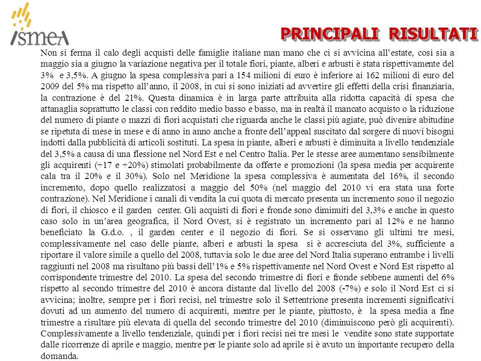 © 2005 ISMEA-Il mercato dei prodotti floricoli Job 6300 8/36 PRINCIPALI RISULTATI Non si ferma il calo degli acquisti delle famiglie italiane man mano che ci si avvicina all'estate, così sia a maggio sia a giugno la variazione negativa per il totale fiori, piante, alberi e arbusti è stata rispettivamente del 3% e 3,5%.