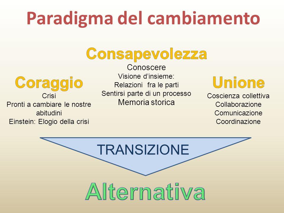 Paradigma del cambiamento TRANSIZIONE