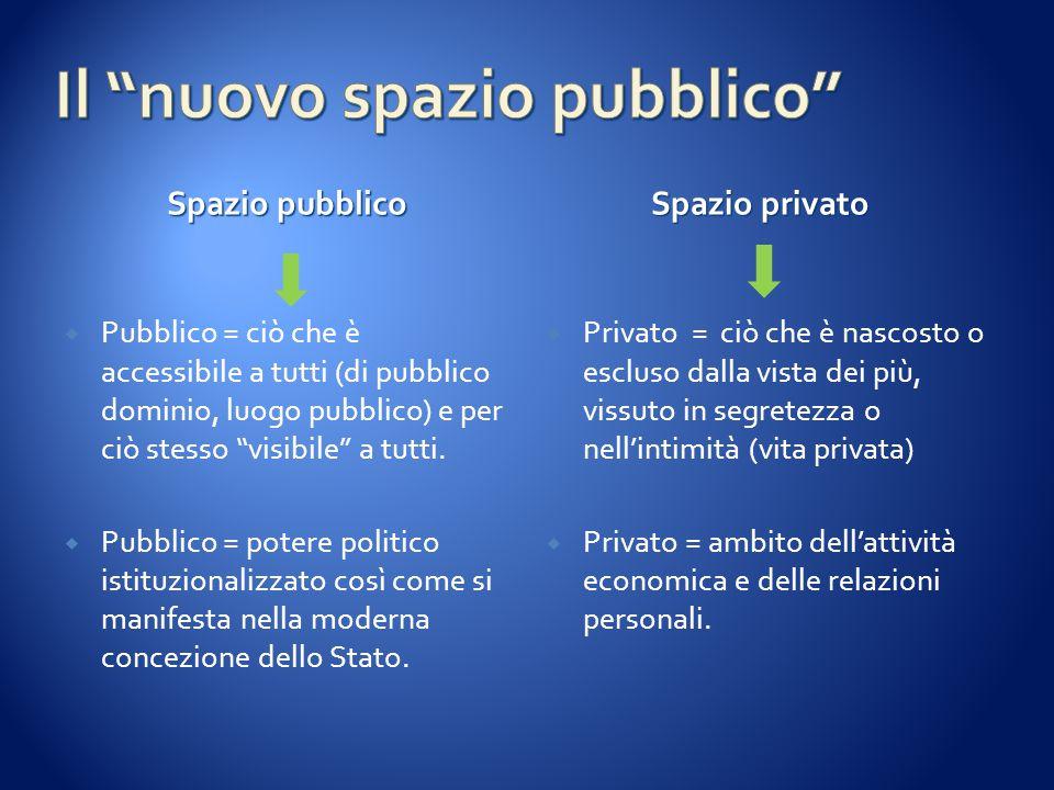 """Spazio pubblico Spazio privato  Pubblico = ciò che è accessibile a tutti (di pubblico dominio, luogo pubblico) e per ciò stesso """"visibile"""" a tutti. """