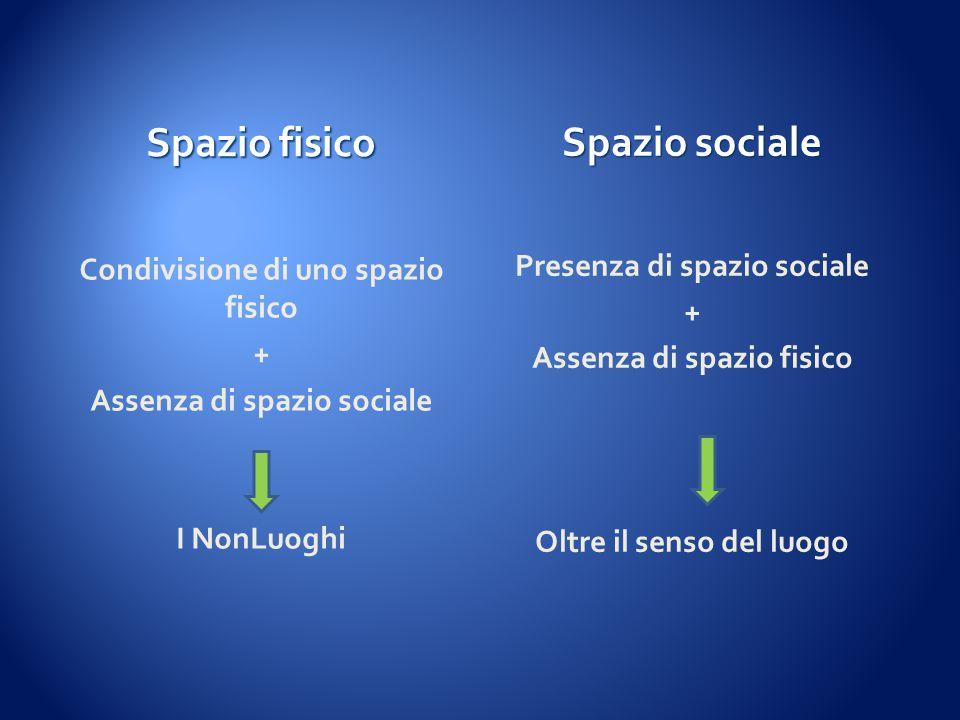 Spazio fisico Spazio sociale Condivisione di uno spazio fisico + Assenza di spazio sociale I NonLuoghi Presenza di spazio sociale + Assenza di spazio