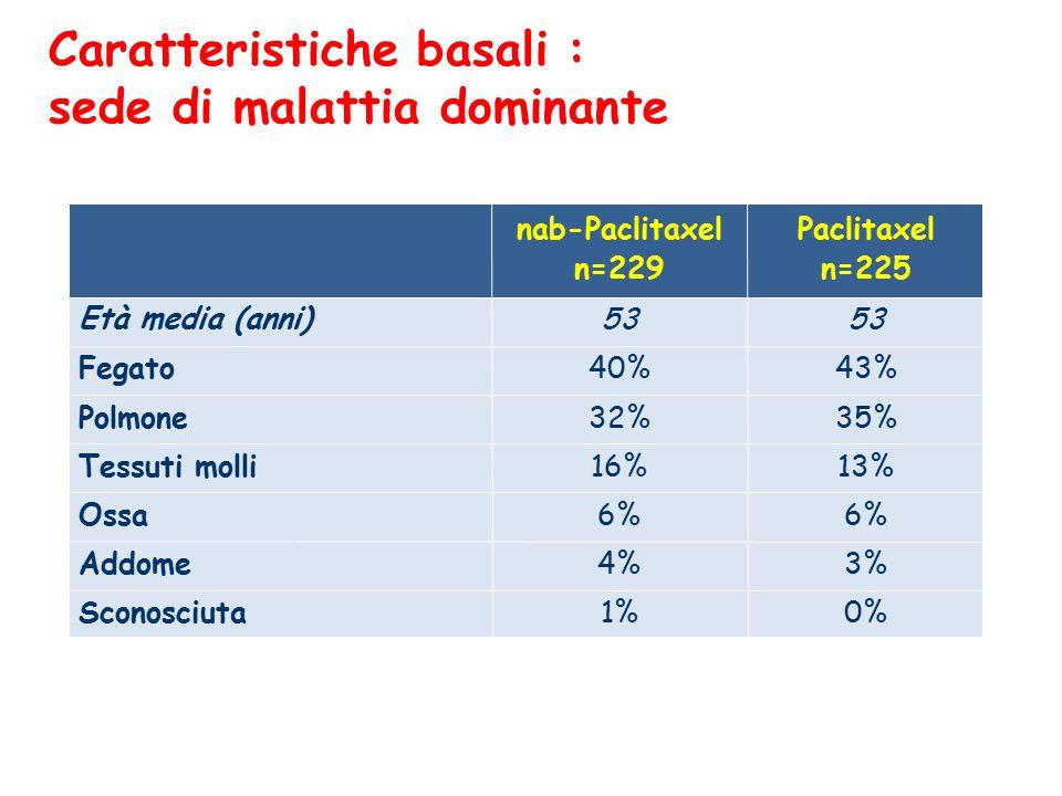 Caratteristiche basali : sede di malattia dominante nab-Paclitaxel n=229 Paclitaxel n=225 Età media (anni)  53 Fegato40%43% Polmone32%35% Tessuti molli16%13% Ossa6% Addome4%3% Sconosciuta1%0%