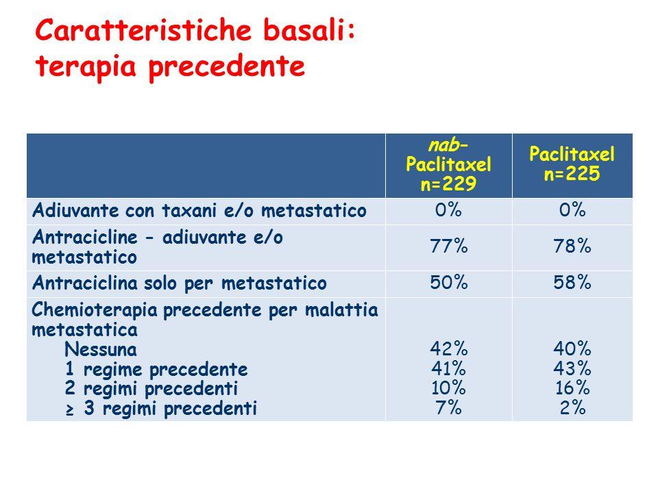 Caratteristiche basali: terapia precedente nab- Paclitaxel n=229 Paclitaxel n=225 Adiuvante con taxani e/o metastatico 0% Antracicline - adiuvante e/o metastatico 77%78% Antraciclina solo per metastatico 50%58% Chemioterapia precedente per malattia metastatica Nessuna 1 regime precedente 2 regimi precedenti ≥ 3 regimi precedenti 42% 41% 10% 7% 40% 43% 16% 2%