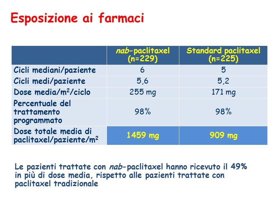 Esposizione ai farmaci Le pazienti trattate con nab-paclitaxel hanno ricevuto il 49% in più di dose media, rispetto alle pazienti trattate con paclitaxel tradizionale nab-paclitaxel (n=229)  Standard paclitaxel (n=225)  Cicli mediani/paziente65 Cicli medi/paziente5,65,2 Dose media/m 2 /ciclo255 mg171 mg Percentuale del trattamento programmato 98% Dose totale media di paclitaxel/paziente/m 2 1459 mg909 mg