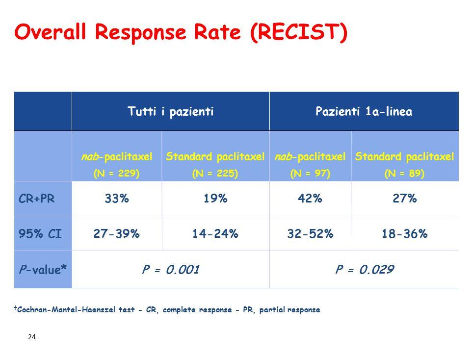 24 Tutti i pazientiPazienti 1a-linea nab-paclitaxel (N = 229)  Standard paclitaxel (N = 225)  nab-paclitaxel (N = 97)  Standard paclitaxel (N = 89)  CR+PR33%19%42%27% 95% CI27-39%14-24%32-52%18-36% P-value*P = 0.001P = 0.029 Overall Response Rate (RECIST)  † Cochran-Mantel-Haenszel test - CR, complete response - PR, partial response