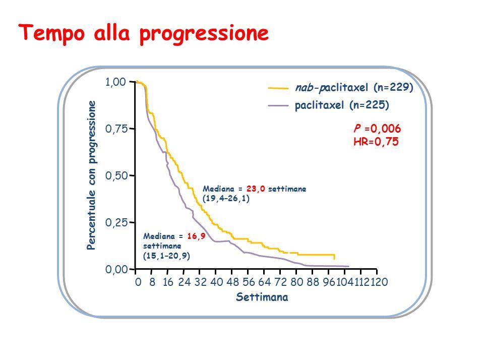 1,00 0,75 0,50 0,25 0,00 Tempo alla progressione nab-paclitaxel (n=229)  paclitaxel (n=225)  Mediana = 23,0 settimane (19,4–26,1)  Mediana = 16,9 settimane (15,1–20,9)  P =0,006 HR=0,75 Percentuale con progressione Settimana 081624324048566472808896104112120