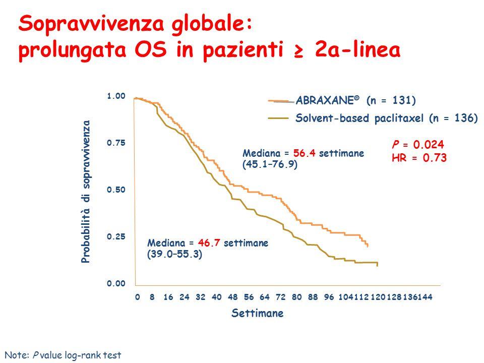 1.00 0.75 0.50 0.25 0.00 Probabilità di sopravvivenza Settimane 081624324048566472808896104112120128136144 Sopravvivenza globale: prolungata OS in pazienti ≥ 2a-linea Note: P value log-rank test ABRAXANE ® (n = 131)  Solvent-based paclitaxel (n = 136)  P = 0.024 HR = 0.73 Mediana = 46.7 settimane (39.0–55.3)  Mediana = 56.4 settimane (45.1–76.9) 