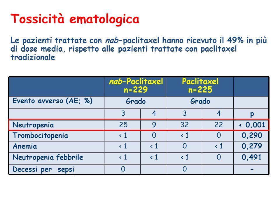 Tossicità ematologica Le pazienti trattate con nab-paclitaxel hanno ricevuto il 49% in più di dose media, rispetto alle pazienti trattate con paclitaxel tradizionale nab-Paclitaxel n=229 Paclitaxel n=225 Evento avverso (AE; %)  Grado 3434p Neutropenia2593222< 0,001 Trombocitopenia< 10 00,290 Anemia< 1 0 0,279 Neutropenia febbrile< 1 00,491 Decessi per sepsi00–