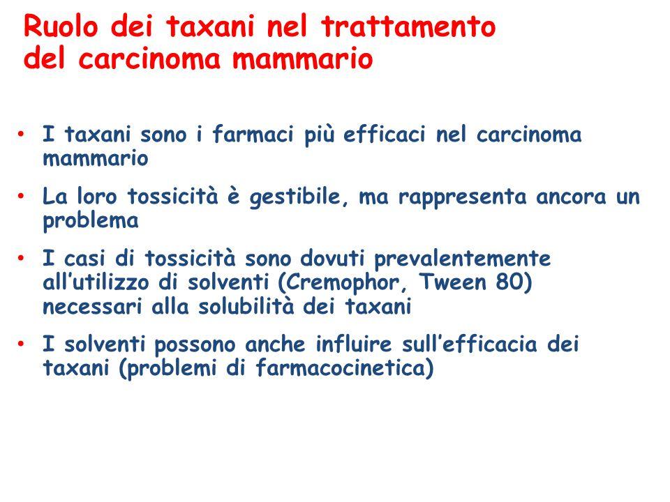 Tassi di risposta n = 302 Docetaxel nab-paclitaxel ° nab-paclitaxel 150 mg/m 2 versus docetaxel P = 0,001 * nab-paclitaxel 100 mg/m 2 versus docetaxel P = 0,002 Valutazione indipendente Valutazione dello sperimentatore % di pazienti
