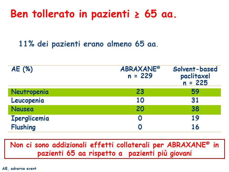 Ben tollerato in pazienti ≥ 65 aa. 11% dei pazienti erano almeno 65 aa.