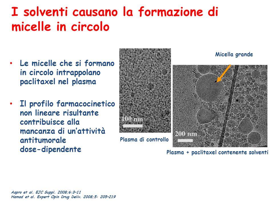 Iniezione in circolo Cellule endoteliali dei vasi sanguigni del tumore Paclitaxel Albumina SPARC Interstizio tumorale Recettori per gp60 Albumin transcytosis by gp60 and caveolae Scissione in singoli complessi di paclitaxel legato all'albumina a una concentrazione inferiore alla soglia Complesso di albumina- paclitaxel Accumulo di albumina- paclitaxel con legame a SPARC SPARC Cellule tumorali Apoptosi delle cellule tumorali indotta da paclitaxel Caveola e vescicole Piattaforma della tecnologia nab™: Controllo delle vie dell'albumina endogena tramite due meccanismi d'azione 1.