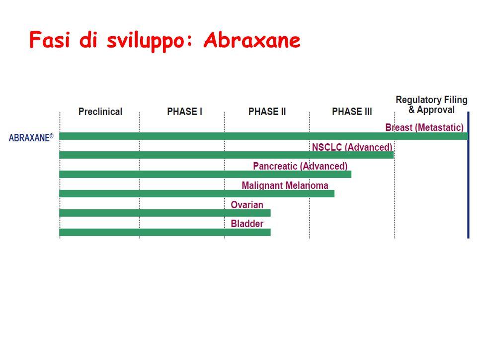 Fasi di sviluppo: Abraxane