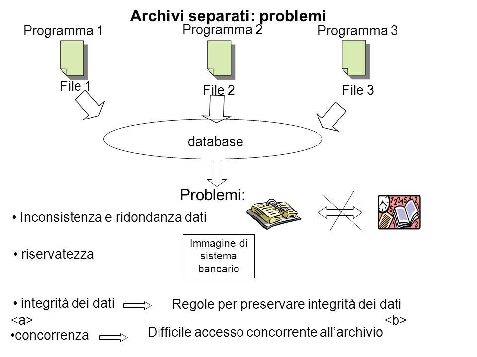 Programma 1 Programma 2 Programma 3 File 2File 3 Archivi separati: problemi File 1 Problemi: Inconsistenza e ridondanza dati riservatezza Immagine di