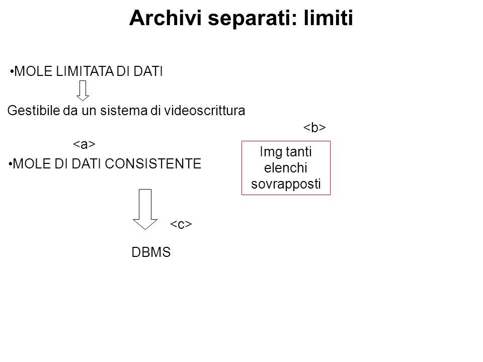 Archivi separati: limiti MOLE LIMITATA DI DATI MOLE DI DATI CONSISTENTE Gestibile da un sistema di videoscrittura Img tanti elenchi sovrapposti DBMS
