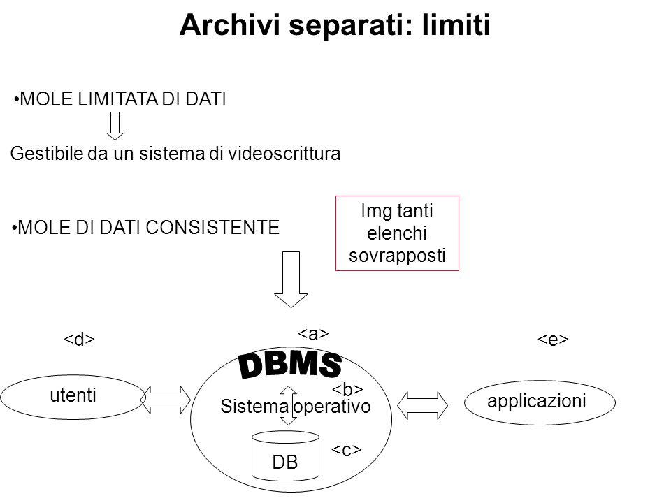 Archivi separati: limiti MOLE LIMITATA DI DATI MOLE DI DATI CONSISTENTE Gestibile da un sistema di videoscrittura Img tanti elenchi sovrapposti DB ute