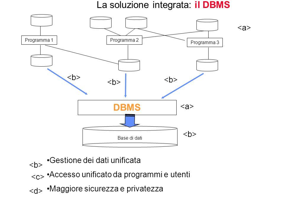 La soluzione integrata: il DBMS DBMS Base di dati Gestione dei dati unificata Accesso unificato da programmi e utenti Maggiore sicurezza e privatezza