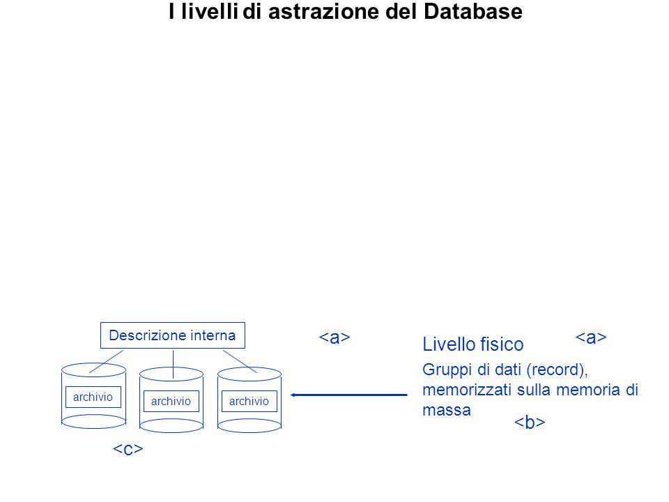 I livelli di astrazione del Database archivio Descrizione interna archivio Livello fisico Gruppi di dati (record), memorizzati sulla memoria di massa