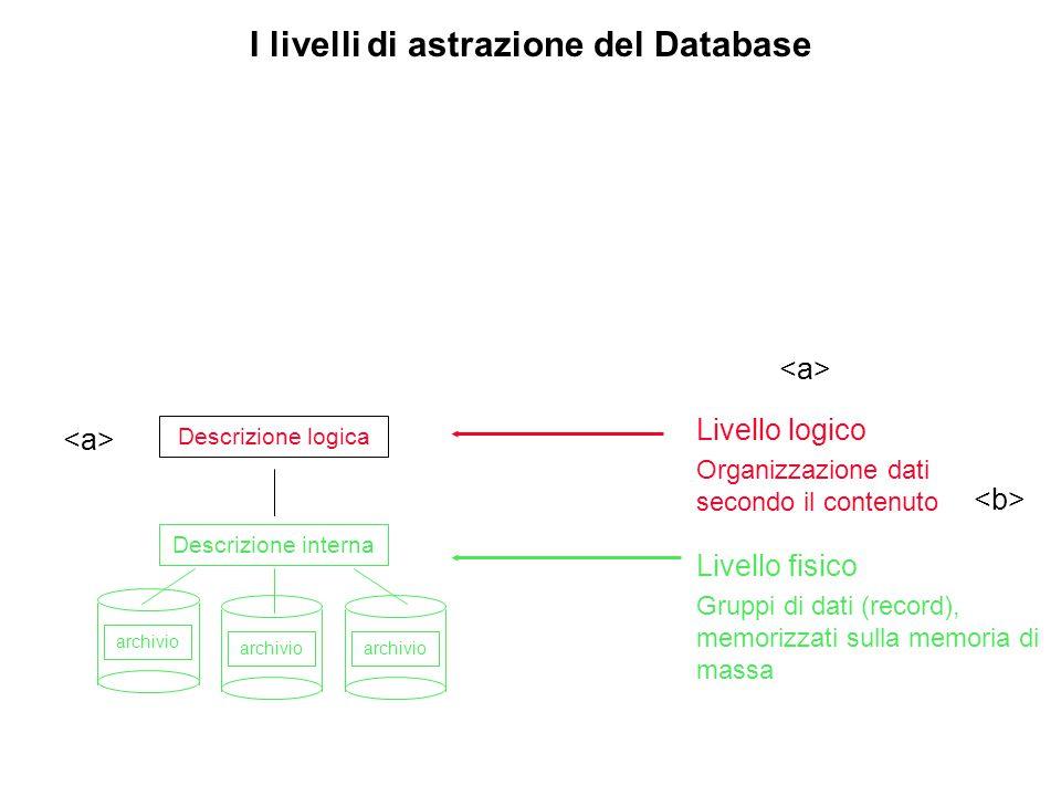 Descrizione logica archivio Descrizione interna archivio Livello logico Organizzazione dati secondo il contenuto Livello fisico Gruppi di dati (record