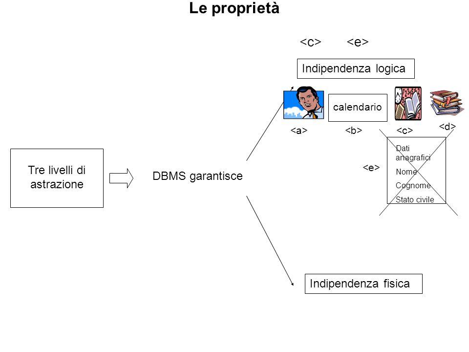 Le proprietà Tre livelli di astrazione DBMS garantisce Indipendenza logica Indipendenza fisica calendario Dati anagrafici Nome Cognome Stato civile