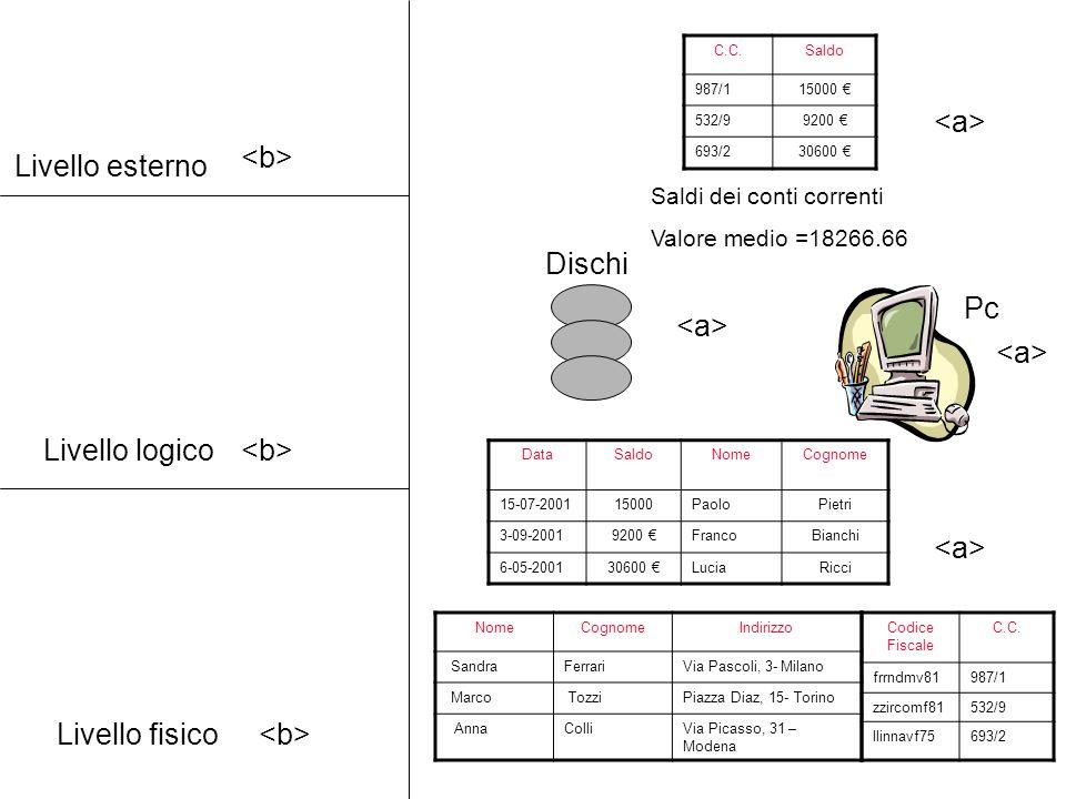Livello esterno Livello logico Livello fisico Pc Dischi DataSaldoNomeCognome 15-07-200115000PaoloPietri 3-09-20019200 €FrancoBianchi 6-05-200130600 €L