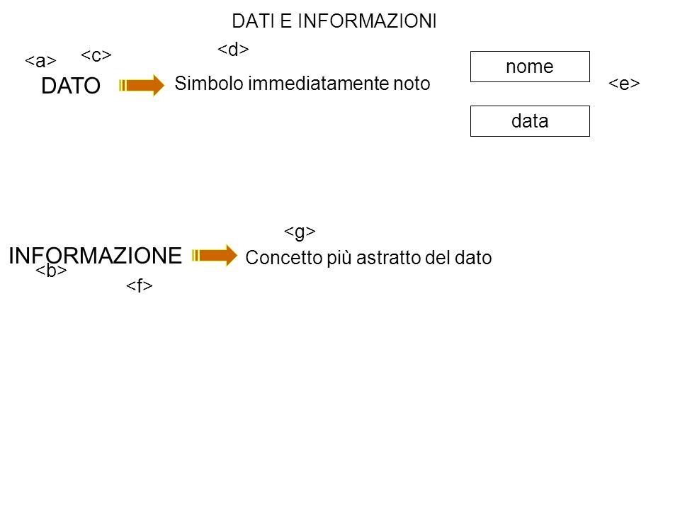 dati senza significato e relazione informazione che arricchisce la conoscenza DATI INFORMAZIONE Concetto più astratto del dato Mario Rossi Tel.