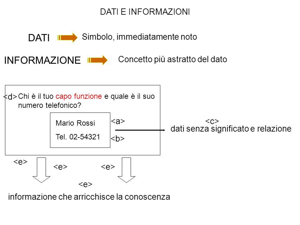 dati senza significato e relazione informazione che arricchisce la conoscenza DATI INFORMAZIONE Concetto più astratto del dato Mario Rossi Tel. 02-543