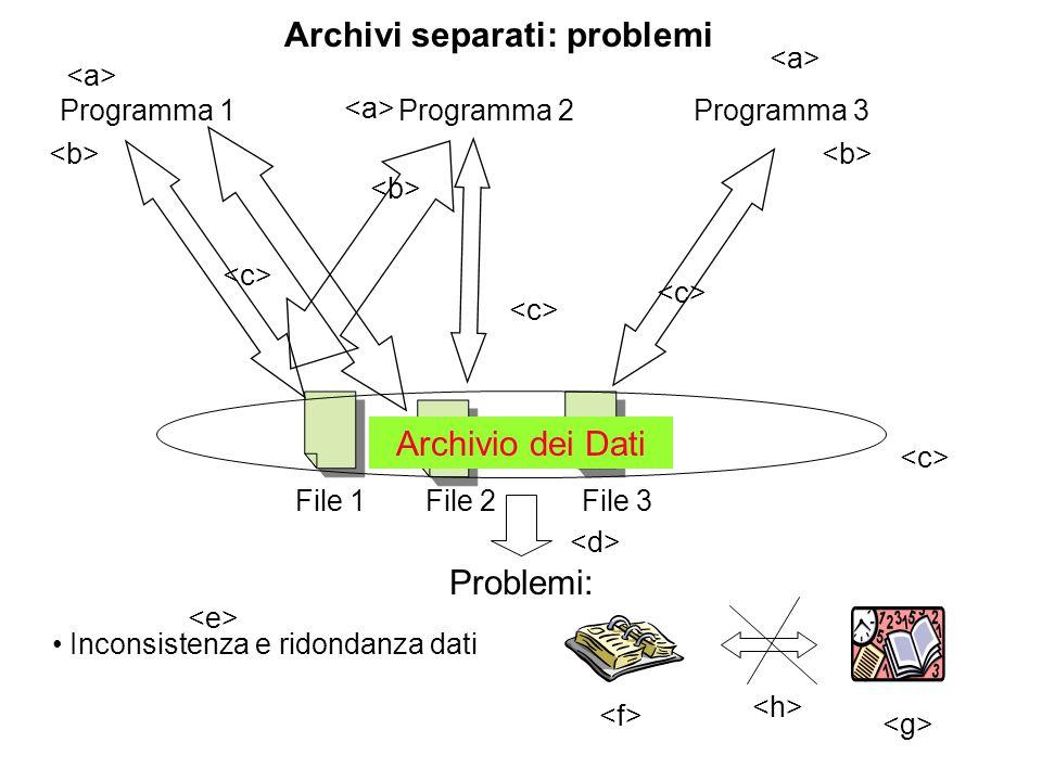 Programma 1Programma 2Programma 3 File 2File 3 Archivi separati: problemi File 1 Problemi: Inconsistenza e ridondanza dati Archivio dei Dati