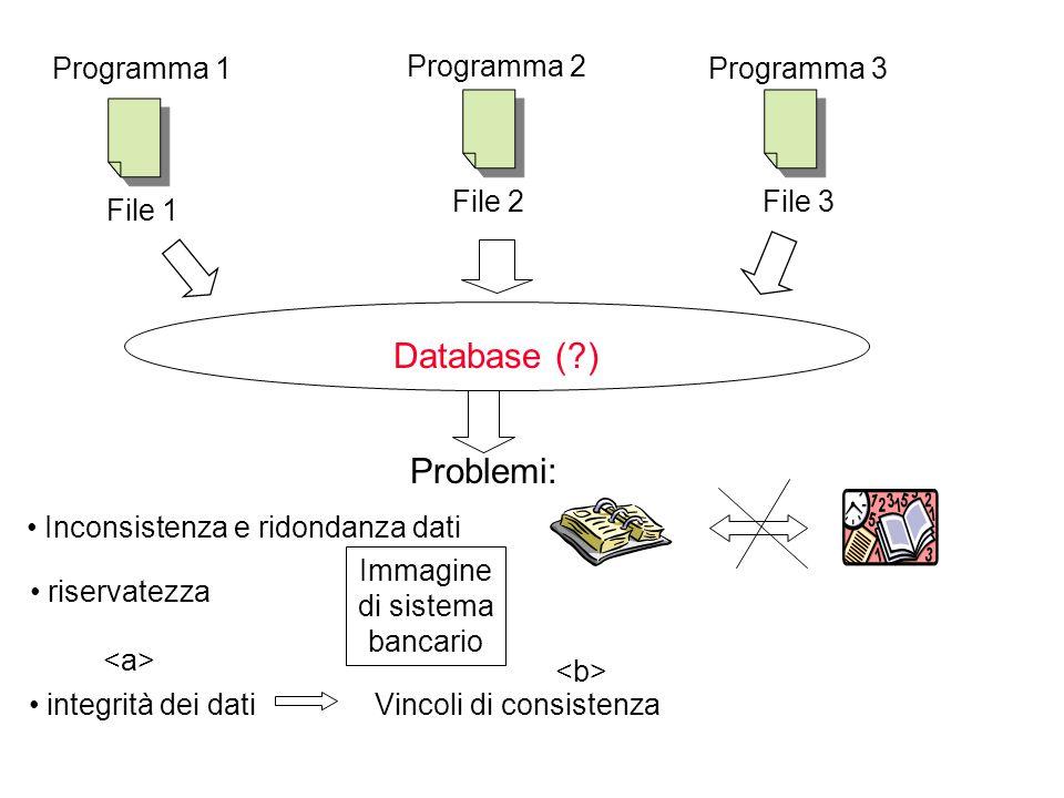Programma 1 Programma 2 Programma 3 File 2File 3 Archivi separati: problemi File 1 Problemi: Inconsistenza e ridondanza dati riservatezza Immagine di sistema bancario integrità dei dati Regole per preservare integrità dei dati concorrenza Difficile accesso concorrente all'archivio database