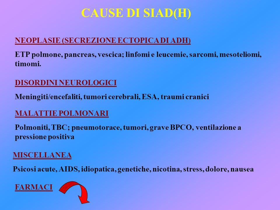 CAUSE DI SIAD(H) NEOPLASIE (SECREZIONE ECTOPICA DI ADH) ETP polmone, pancreas, vescica; linfomi e leucemie, sarcomi, mesoteliomi, timomi. DISORDINI NE
