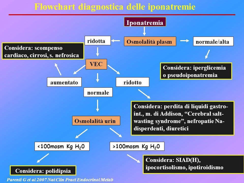 Considera: iperglicemia o pseudoiponatremia Iponatremia Osmolalità plasm ridotta normale/alta VEC aumentato normale ridotto Osmolalità urin >100mosm K