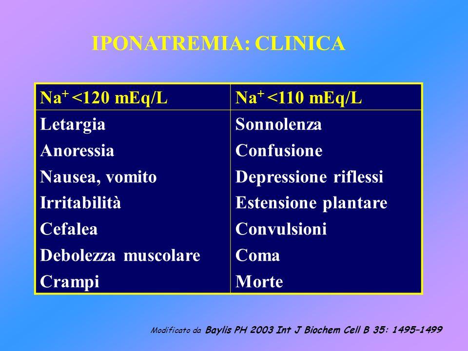 Na + <120 mEq/LNa + <110 mEq/L Letargia Anoressia Nausea, vomito Irritabilità Cefalea Debolezza muscolare Crampi Sonnolenza Confusione Depressione rif
