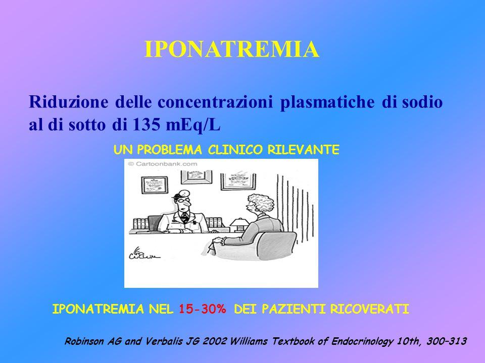 IPONATREMIA Riduzione delle concentrazioni plasmatiche di sodio al di sotto di 135 mEq/L UN PROBLEMA CLINICO RILEVANTE IPONATREMIA NEL 15-30% DEI PAZI