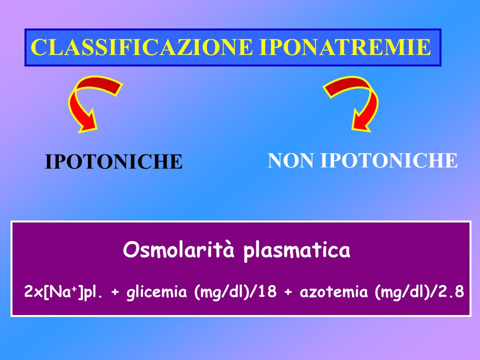 CLASSIFICAZIONE IPONATREMIE IPOTONICHE NON IPOTONICHE Osmolarità plasmatica 2x[Na + ]pl. + glicemia (mg/dl)/18 + azotemia (mg/dl)/2.8