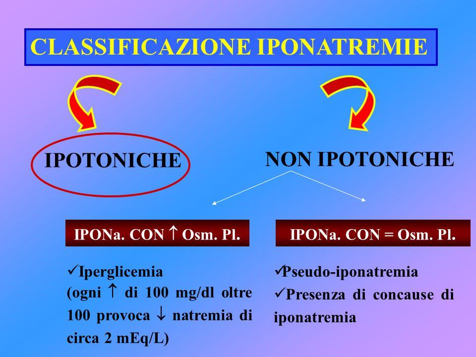 CLASSIFICAZIONE IPONATREMIE IPOTONICHE NON IPOTONICHE Pseudo-iponatremia Presenza di concause di iponatremia Iperglicemia (ogni  di 100 mg/dl oltre 1