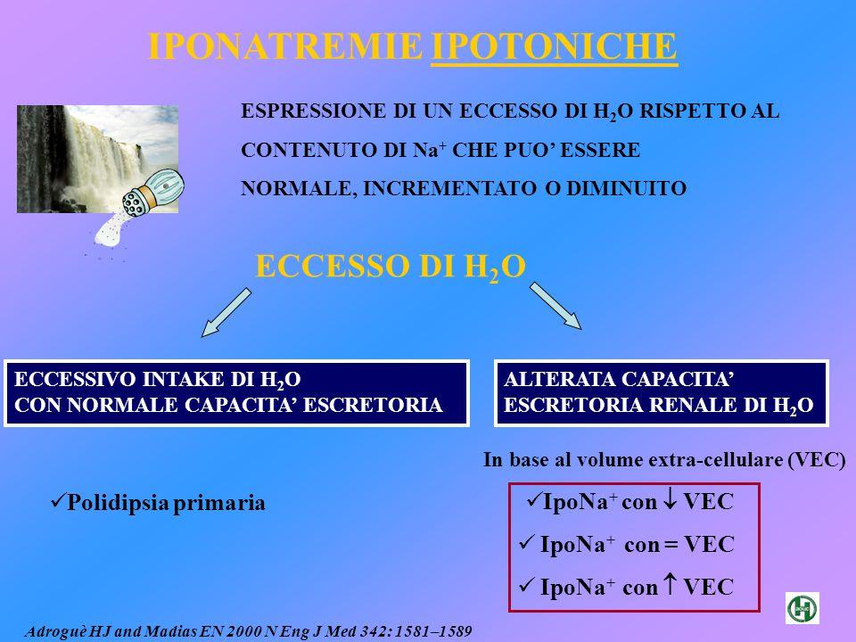 Na + <120 mEq/LNa + <110 mEq/L Letargia Anoressia Nausea, vomito Irritabilità Cefalea Debolezza muscolare Crampi Sonnolenza Confusione Depressione riflessi Estensione plantare Convulsioni Coma Morte IPONATREMIA: CLINICA Modificato da Baylis PH 2003 Int J Biochem Cell B 35: 1495–1499