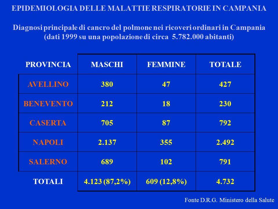 EPIDEMIOLOGIA DELLE MALATTIE RESPIRATORIE IN CAMPANIA PROVINCIAMASCHIFEMMINETOTALE AVELLINO38047427 BENEVENTO21218230 CASERTA70587792 NAPOLI2.1373552.492 SALERNO689102791 TOTALI4.123 (87,2%)609 (12,8%)4.732 Diagnosi principale di cancro del polmone nei ricoveri ordinari in Campania (dati 1999 su una popolazione di circa 5.782.000 abitanti) Fonte D.R.G.