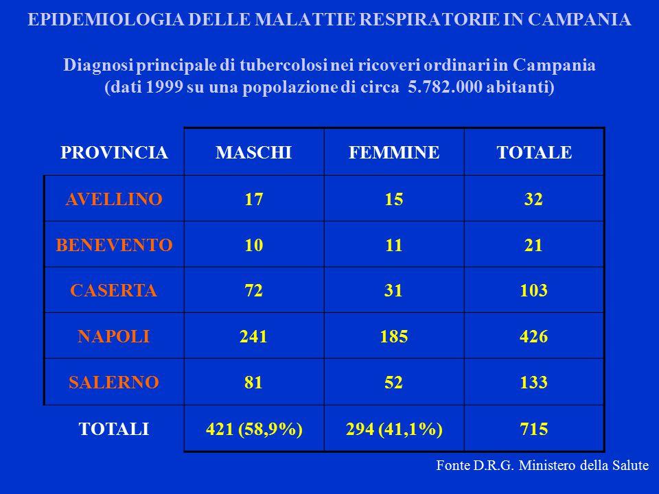 EPIDEMIOLOGIA DELLE MALATTIE RESPIRATORIE IN CAMPANIA PROVINCIAMASCHIFEMMINETOTALE AVELLINO171532 BENEVENTO101121 CASERTA7231103 NAPOLI241185426 SALERNO8152133 TOTALI421 (58,9%)294 (41,1%)715 Diagnosi principale di tubercolosi nei ricoveri ordinari in Campania (dati 1999 su una popolazione di circa 5.782.000 abitanti) Fonte D.R.G.