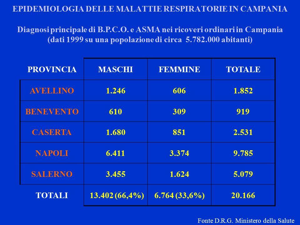 EPIDEMIOLOGIA DELLE MALATTIE RESPIRATORIE IN CAMPANIA PROVINCIAMASCHIFEMMINETOTALE AVELLINO1.2466061.852 BENEVENTO610309919 CASERTA1.6808512.531 NAPOLI6.4113.3749.785 SALERNO3.4551.6245.079 TOTALI 13.402 (66,4%)6.764 (33,6%)20.166 Diagnosi principale di B.P.C.O.